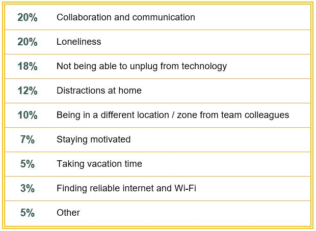 Table showing challenges of remote employees